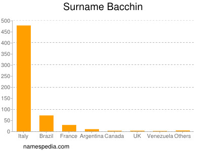 Surname Bacchin