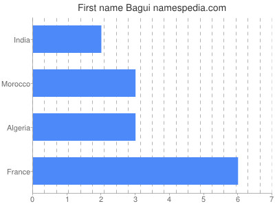 Given name Bagui