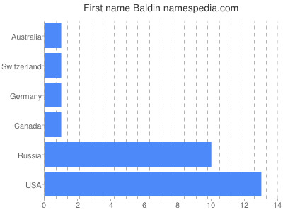 Given name Baldin