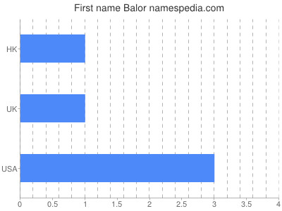 Given name Balor