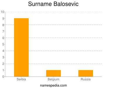 Surname Balosevic
