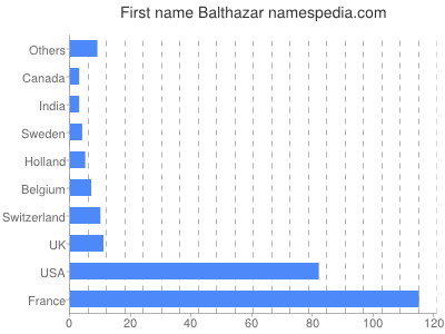 Given name Balthazar