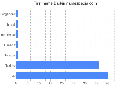 Given name Barkin
