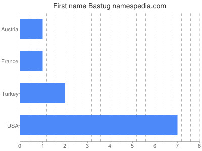 Given name Bastug