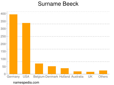 Surname Beeck