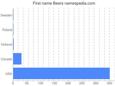 Given name Beers