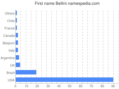 Given name Bellini