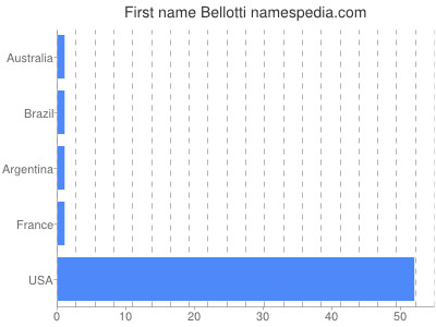 Given name Bellotti