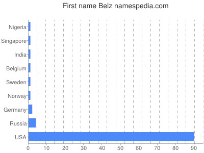 Given name Belz