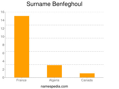 Surname Benfeghoul