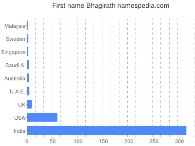 Given name Bhagirath