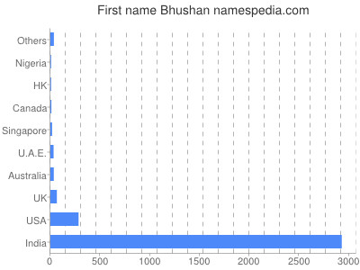 Given name Bhushan