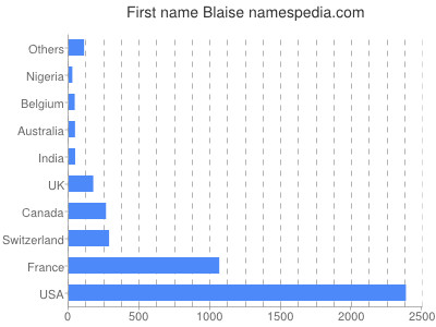 Given name Blaise