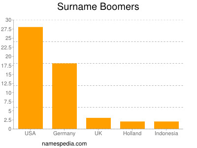 Surname Boomers