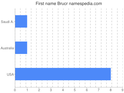 Given name Brucr