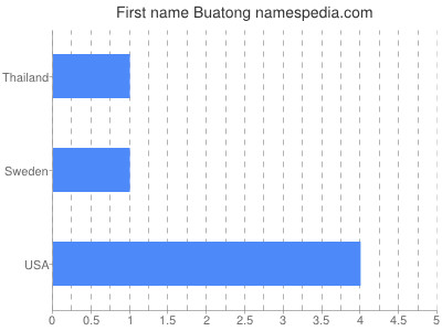 Given name Buatong