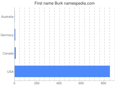 Given name Burk