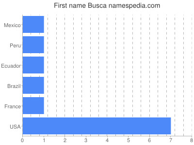 Given name Busca