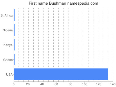 Given name Bushman