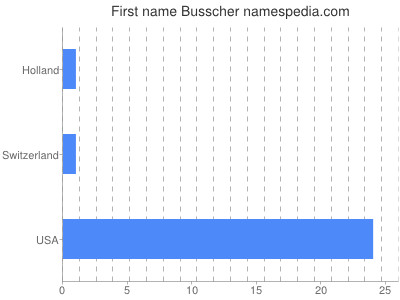 Given name Busscher