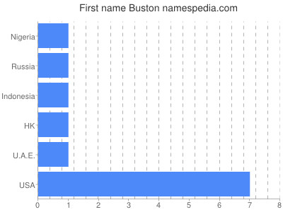 Given name Buston