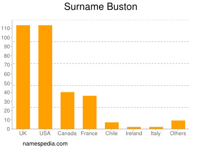 Surname Buston