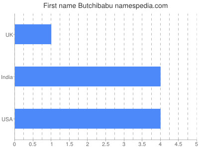Given name Butchibabu