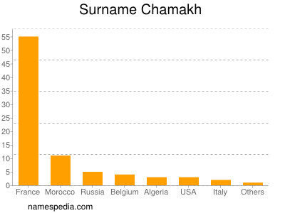 Surname Chamakh