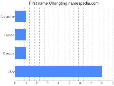 Given name Changting