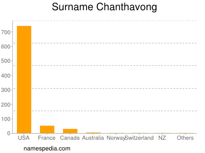 Surname Chanthavong