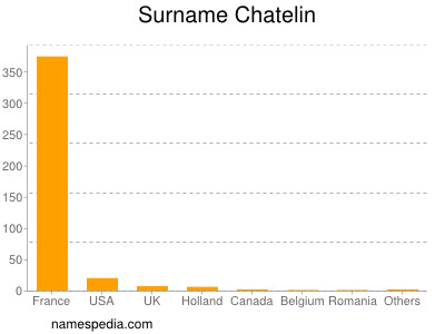 Surname Chatelin