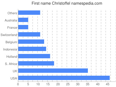 Given name Christoffel