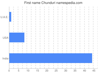 Given name Chunduri