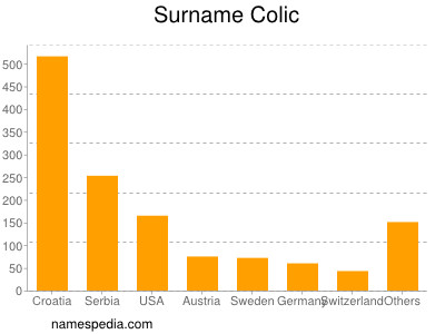 Surname Colic