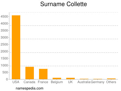 Surname Collette