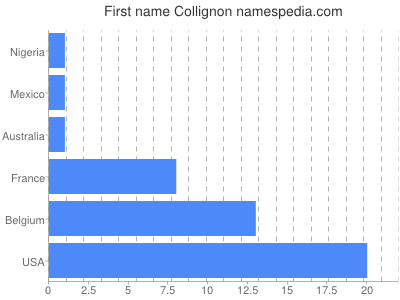 Given name Collignon