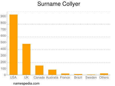 Surname Collyer