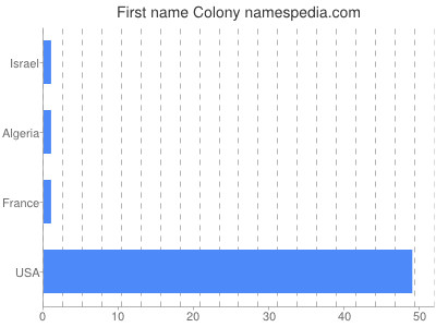 Given name Colony