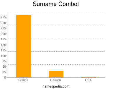 Surname Combot