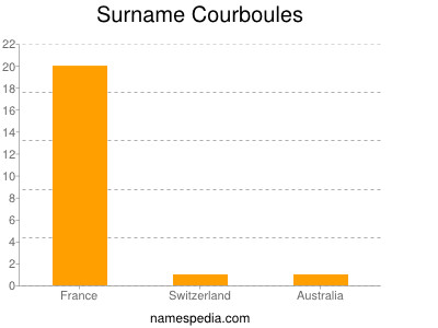 Surname Courboules