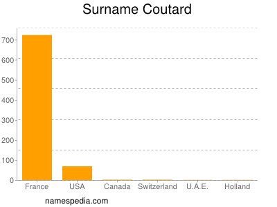 Surname Coutard