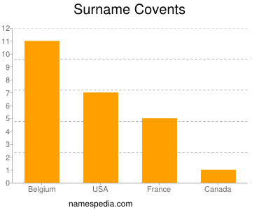 Surname Covents