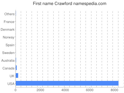 Given name Crawford