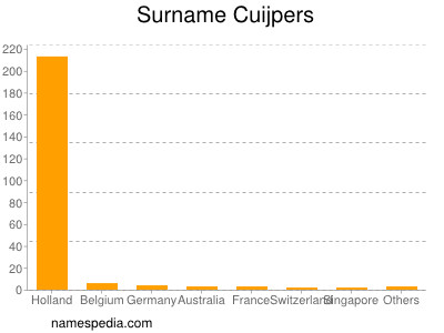 Surname Cuijpers