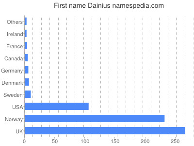 Given name Dainius