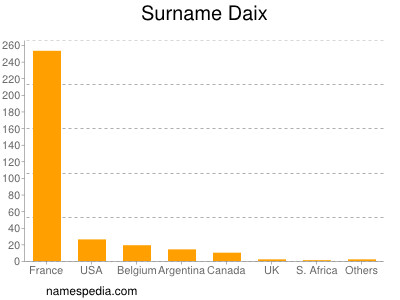Surname Daix