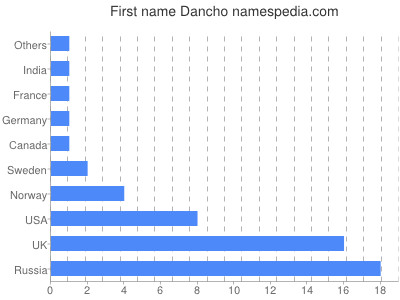 Given name Dancho