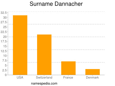 Surname Dannacher