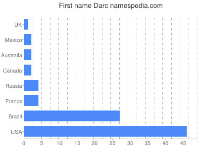 Given name Darc