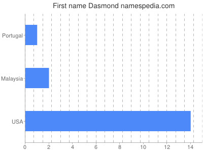 Given name Dasmond